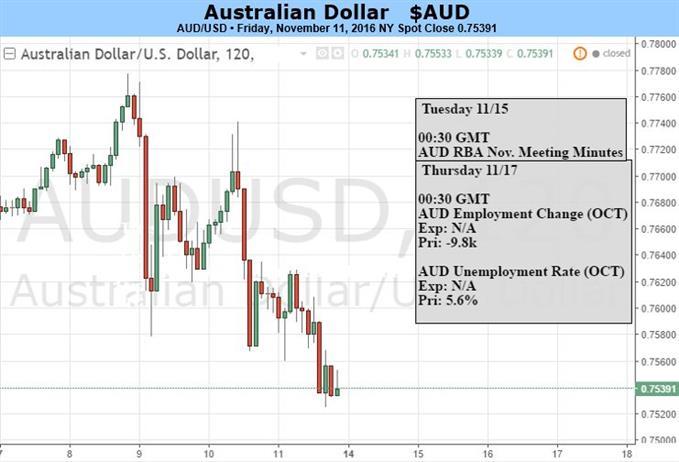 Aussie Dollar at Risk as Trump Platform Feeds Fed vs. RBA Divergence
