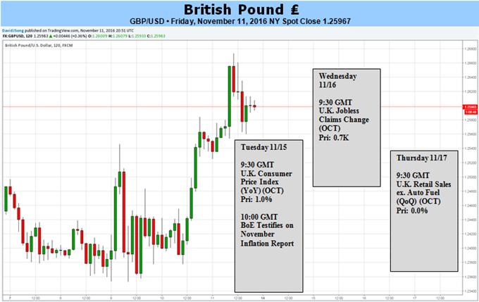 British Pound to Extend Relief Rally on Hawkish BoE Testimony