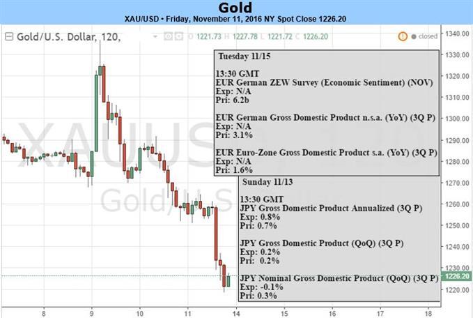 Gold Prices Plummet 6% as Trump Win Fuels Risk