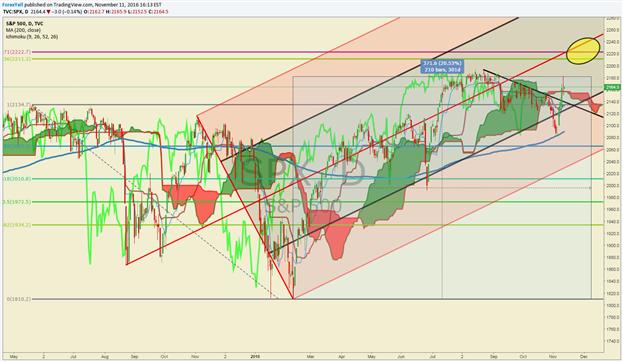 S&P 500 – Bulls Gain Confidence On Trendline Break, New Highs In Sight