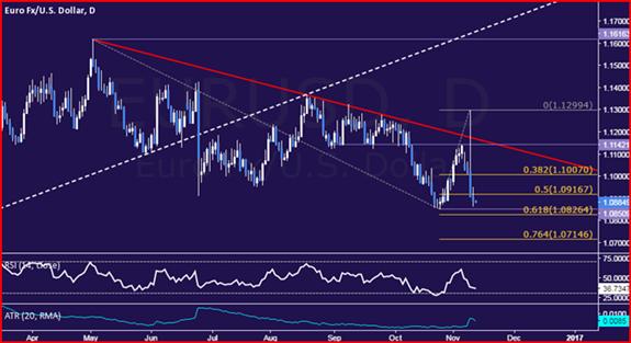 Technische Analyse EUR/USD: Euro Sellers Break 1,09 US-Dollar