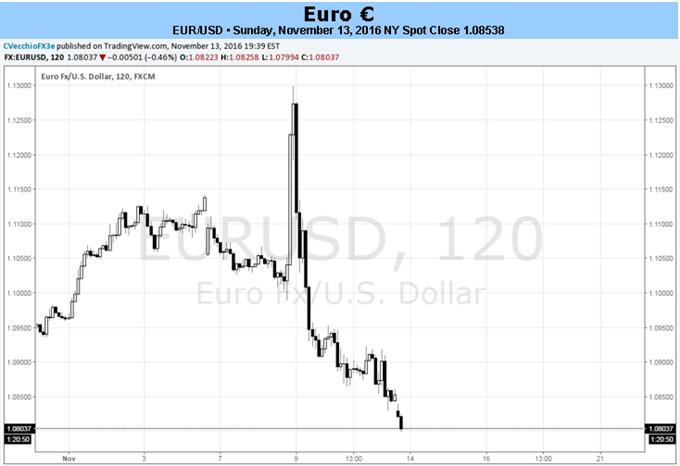 Euro Dollar tendiert nach unten mit Blick auf Zinsanhebung der Fed und QE-Extension der EZB im Dezember