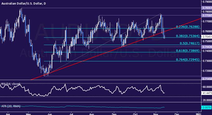 Technische Analyse AUD/USD Läuft eine größere Trendveränderung?