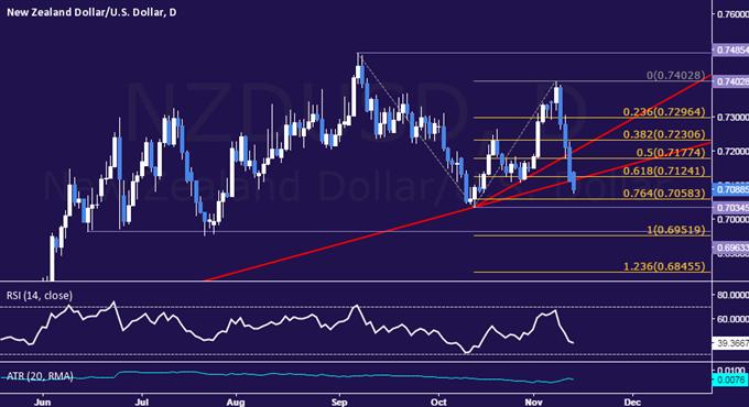 Technische Analyse NZD/USD