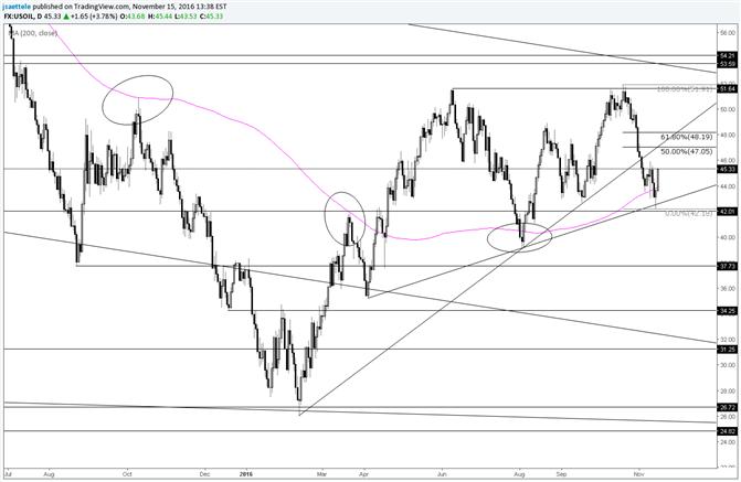 Crude Oil Follows through on Daily Reversal; Watch 47-48