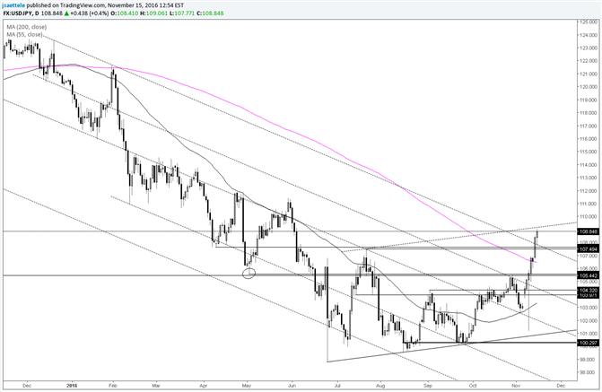 USD/JPY : 109 est un niveau de réaction envisageable
