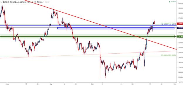 Analyse technique de la paire GBP/JPY : la nouvelle tendance s'installe