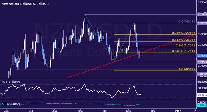Analyse technique de la paire NZD/USD : la tendance haussière de 2016 peut être interrompue
