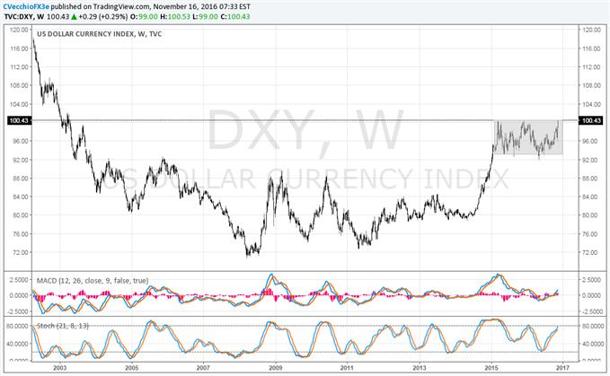 L'indice du dollar casse sa consolidation, au plus haut depuis 13 ans suite à l'augmentation des rendements