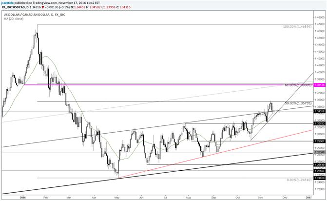 USD/CAD Stuck Between Long Term Retracement and Short Term Trendline
