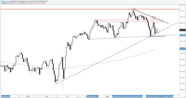 FTSE 100: Technisches Update: Trading-Level, Mögliche Muster