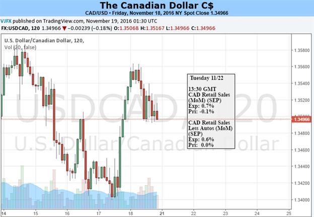 CAD Stays Weak as Stimulus Anticipation Builds