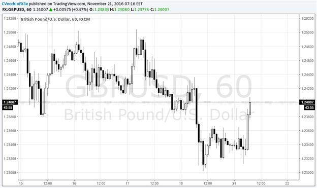 British Pound Bounces from Lows as UK's Hammond Readies Autumn Statement
