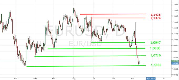 US-Dollar im Sturzflug auf Parität?