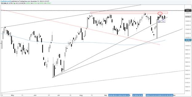 DAX 30: Technisches Update: Aktuelle kurzfristige Niveaus & Chartmuster