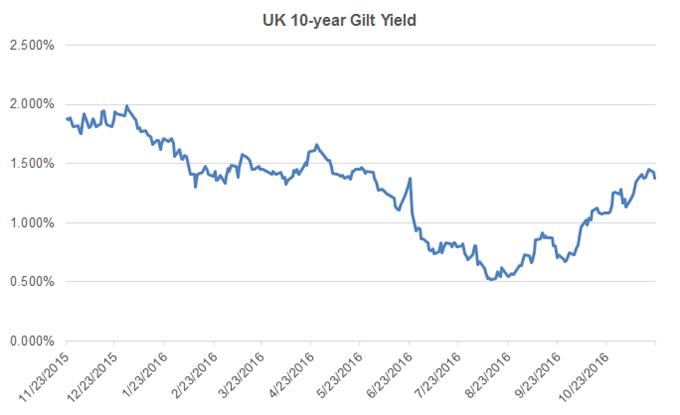 GBP/USD Rangebound Despite Better-Than-Expected Borrowing Data