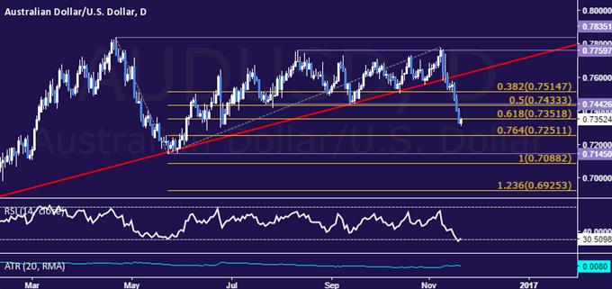 Technische Analyse AUD/USD: Bereit für ein Absinken auf unter 0,73 US-Dollar?