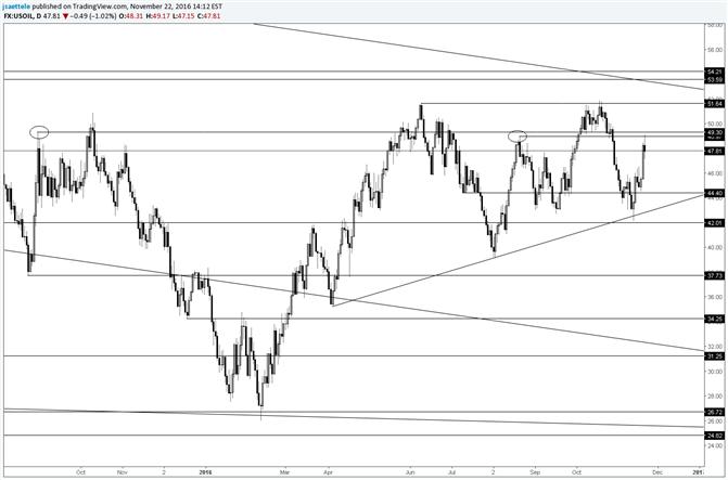 Crude Oil Key Reversal at Horizontal Resistance