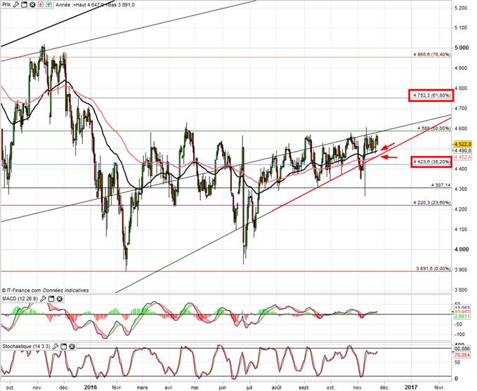 CAC40 : consolide toujours malgré l'euro et les chiffres US