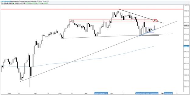 FTSE 100: Sprung von der Trendlinie, Range der letzten Zeit