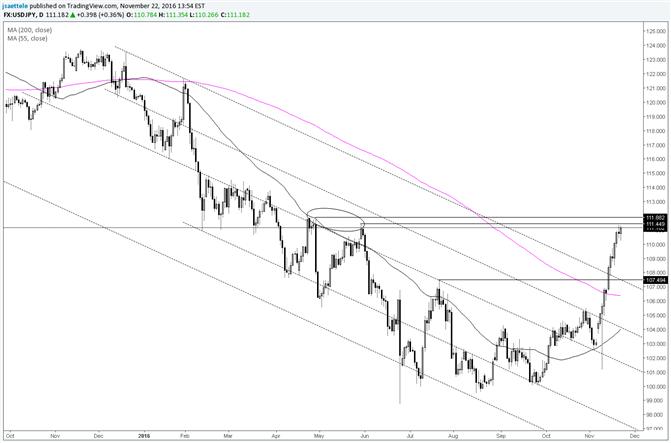 USD/JPY Hochs im April und Mai könnten eine Reaktion bewirken