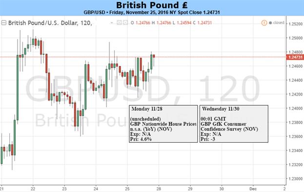 British Pound May Weaken on Profit-Taking, Year-End Flows