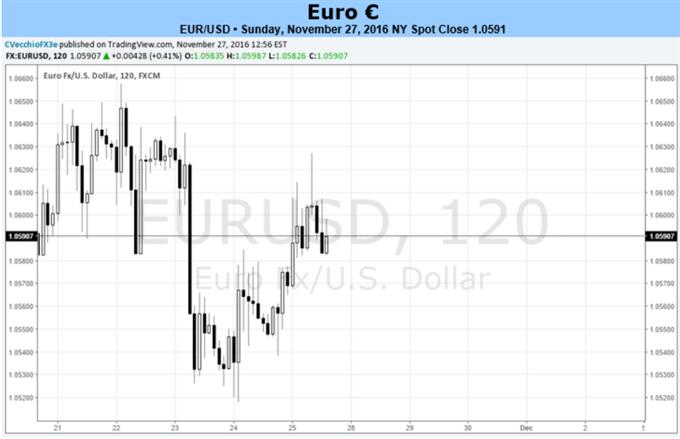 Risks Increasing for Euro Ahead of Italian Constitutional Referendum