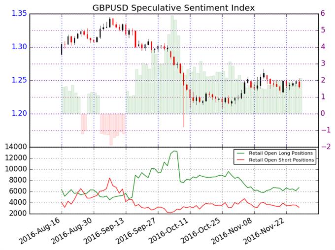British Pound Remains Stuck in Broader Downtrend