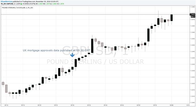 British Pound Gains versus Euro, Dollar as Housing Data Beat Estimates