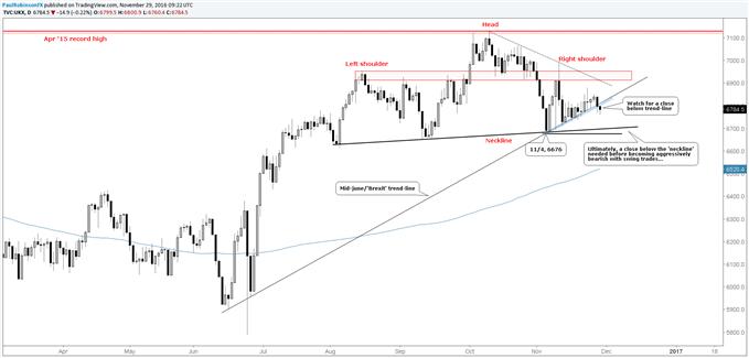FTSE 100: Important Trend-line Under Assault, H&S Top Maturing