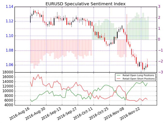 Les traders maintiennent majoritairement des positions longues pour la paire EUR/USD – Nous préférons vendre