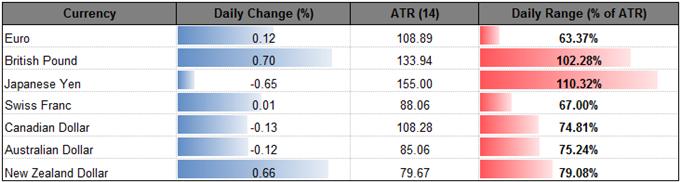 NZD/USD Rebound Clears First Hurdle Ahead of RBNZ's FSR