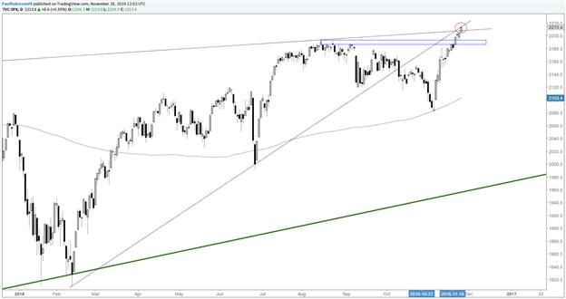 S&P 500: Technisches Update: Zu beachtende Level & Linien
