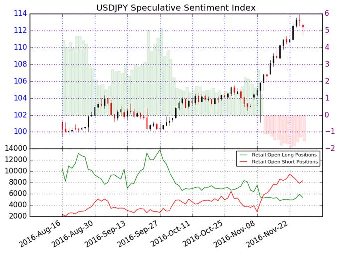 US-Dollar sieht gegenüber dem Japanischen Yen nach einem Buy aus