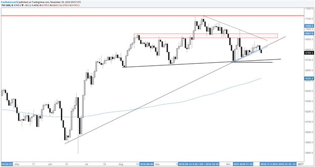 FTSE 100: Wichtige Trendlinie unter Feuer, SKS-Top wird deutlich