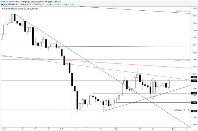 GBP/USD – En attendant la fin de la consolidation