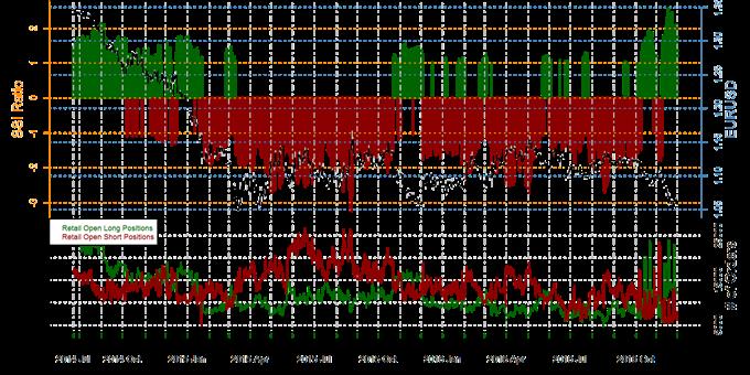 Forex long short positions
