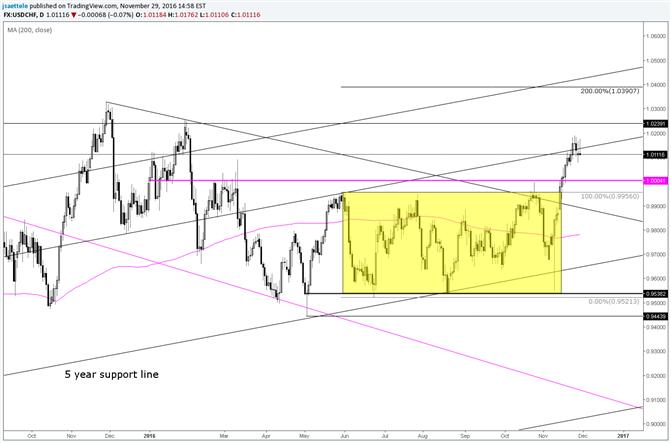 USD/CHF konsolidiert um eine langfristige Parallele
