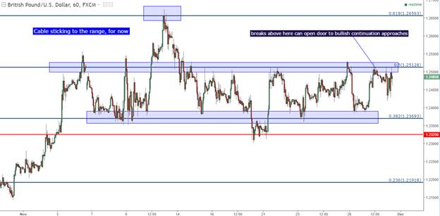 GBP/USD Technical Analysis: Bouncing in a Fibonacci-Based Range