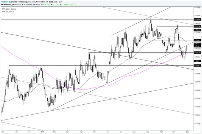 NZD/USD prüft ehemalige Trendlinienunterstützung von unten