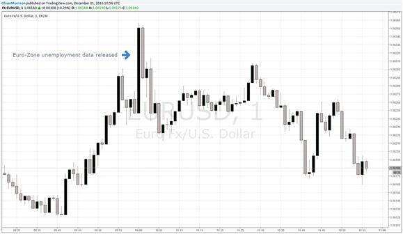 EUR/USD Slips Despite Euro-Zone Unemployment Beating Forecasts
