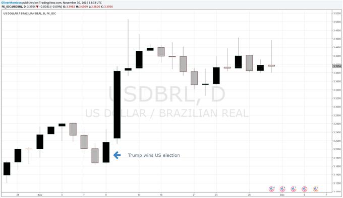 La baisse continue du PIB brésilien  alimente la possibilité d'une baisse de taux, le real brésilien chute