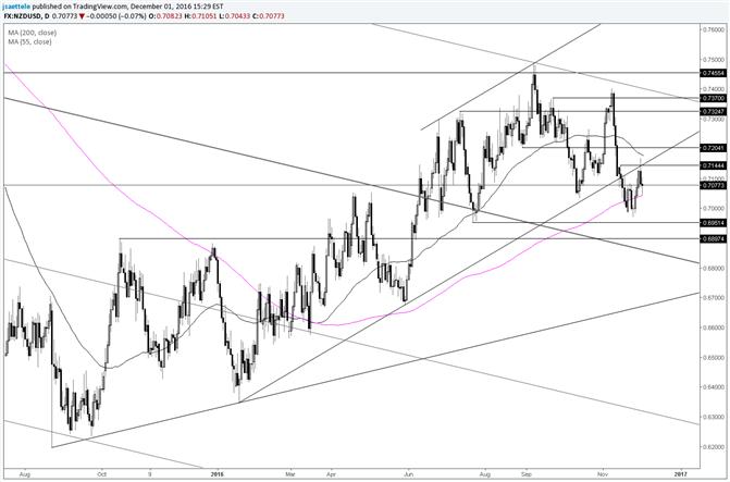 NZD/USD Former Trendline Support Provides Resistance