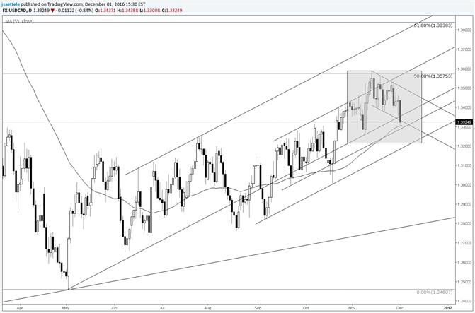 USD/CAD Drops into 55 Day Average