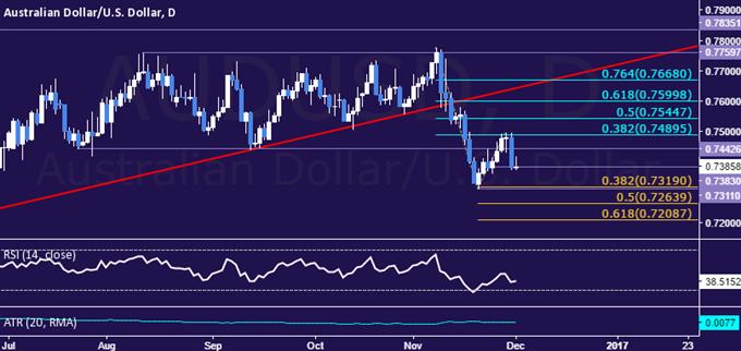 Analyse technique de la paire AUD/USD : le dollar australien a connu sa plus forte chute en un mois