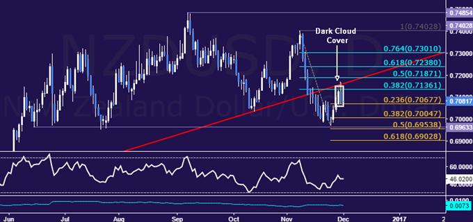Analyse technique de la paire NZD/USD :  la formation du chandelier évoque un ralentissement