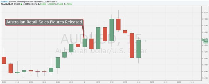 Aussie Dollar Gets Lift As Retail Sales Defy Gravity