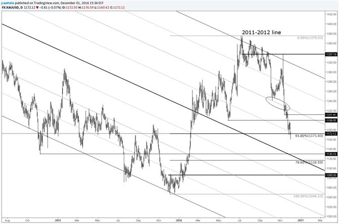 Le prix de l'or se maintient sur un important niveau de Fibonacci