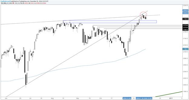 S&P 500: Umkehr gefährdet Unterstützungsniveaus