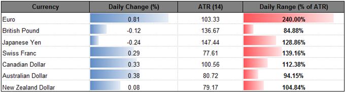 AUD/USD Carves Near-Term Bullish Formation Ahead of RBA, 3Q GDP